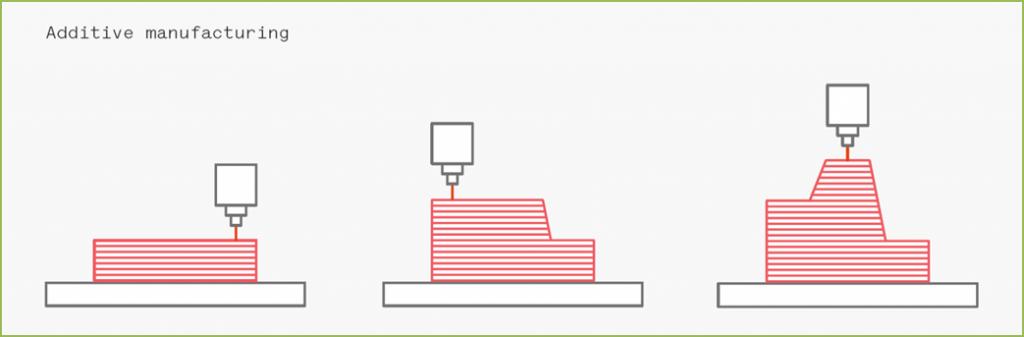 อะไรคือ Generative Design สำคัญอย่างไรต่อการผลิต