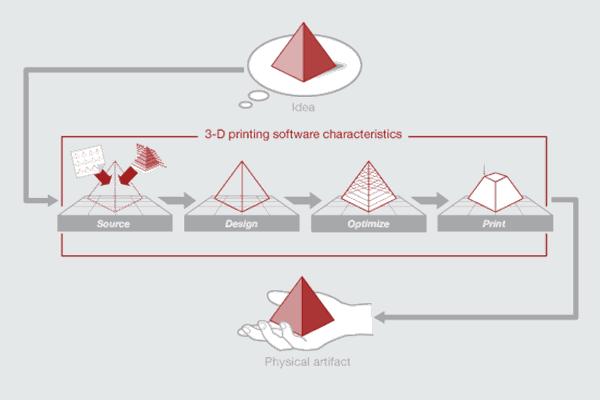 3D Scan คืออะไร และมีประโยชน์อะไรกับเครื่อง 3D Printer