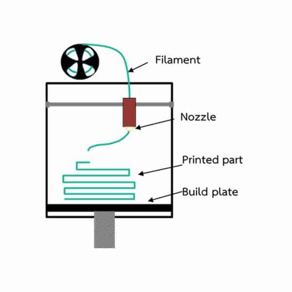แนะนำวัสดุ Filament ของเครื่อง FDM 3D Printer ที่มีในปัจจุบัน