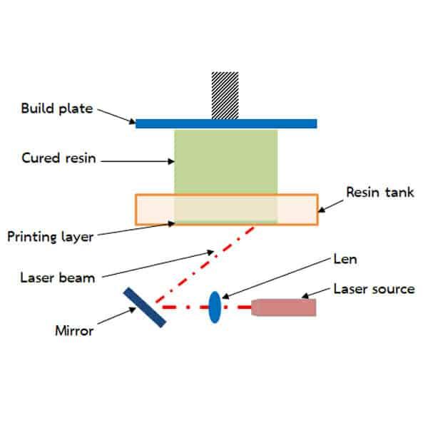 sla 3d printer technique