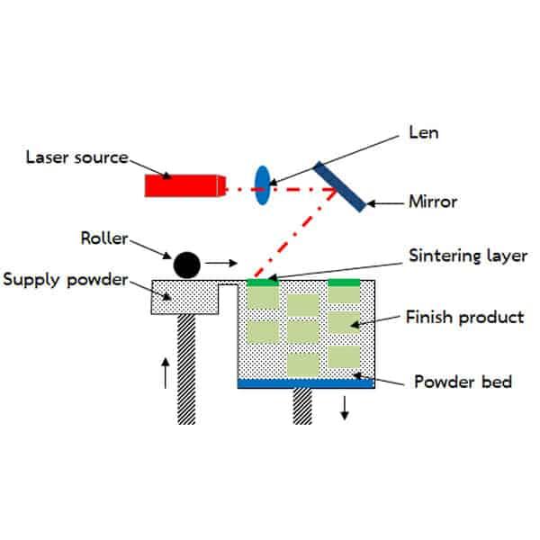SLS 3D Printer Technology