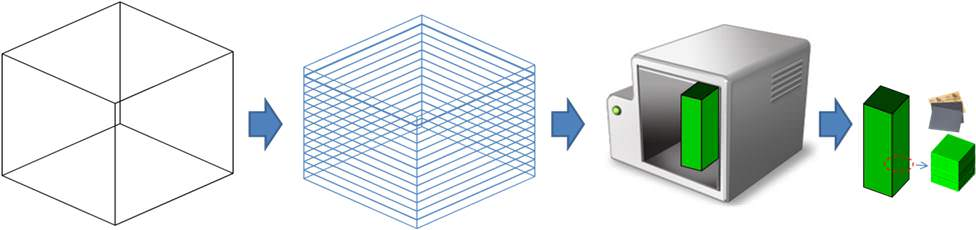3D Printer คืออะไร และมีความเป็นมาอย่างไร