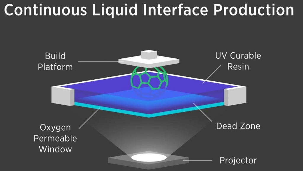 เทคโนโลยี CLIP 3D Printer จาก Carbon3D ที่พิมพ์ได้เร็วขึ้น 100 เท่า