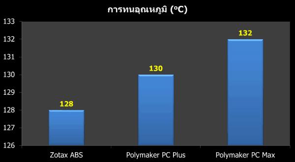 PC Filament วัสดุอุตสาหกรรมสำหรับเครื่อง 3D Printer