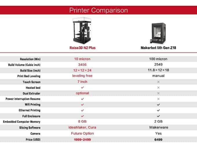 raise3d-price-compare