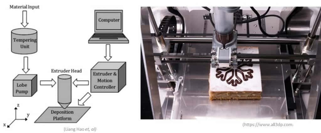 3D Print Chocolate