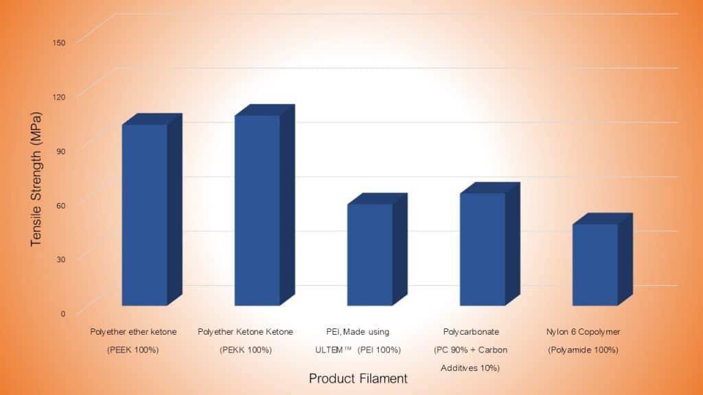 พลาสติกมีราคา : PEEK, PAEK และ ULTEM
