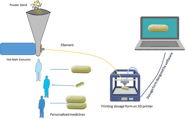 3D Printer Drug Delivery Systems