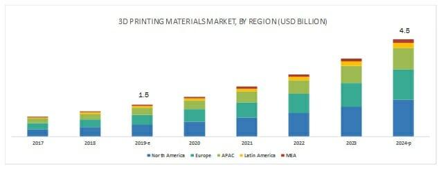 3D Printer Materials Market Worth to Future
