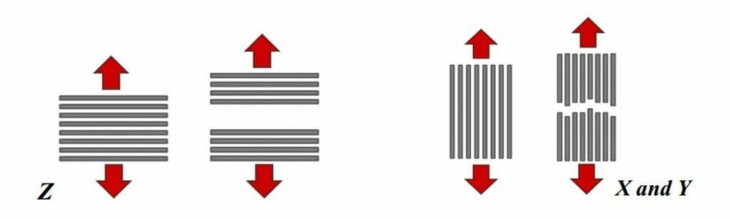 ความแข็งแรงของชิ้นงานจาก SLS และ FDM 3D Printer