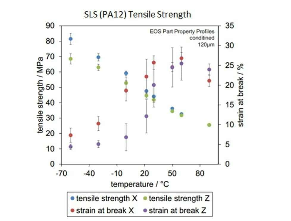 SLS orientation strength