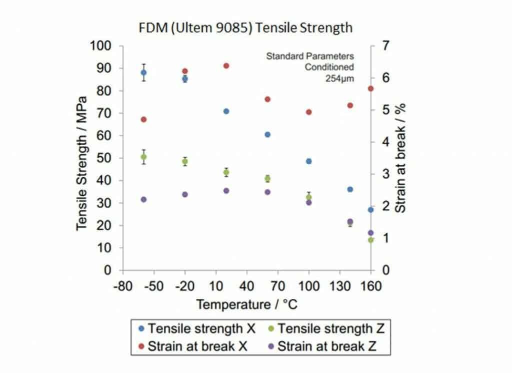 FDM orientation strength