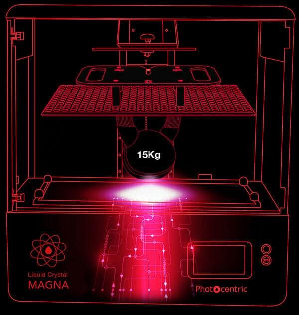 Photocentric Liquid Crystal Magna