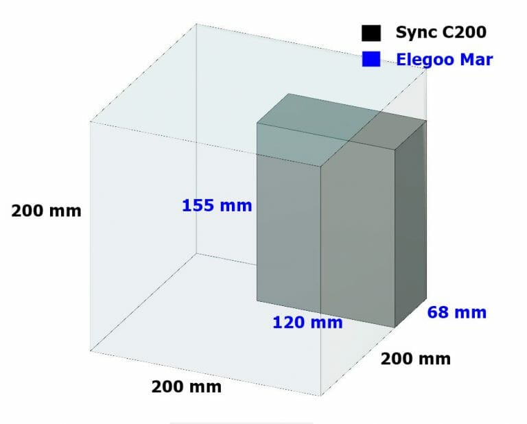FDM VS SLA 3D Printer size