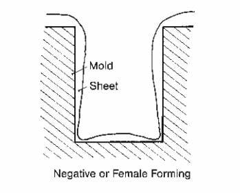 Negative mold