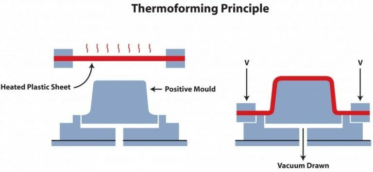 2 step vacuum forming