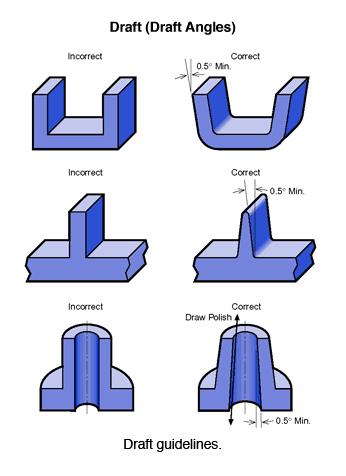 การออกแบบแม่พิมพ์จากเครื่อง 3D Printer เพื่อใช้กับเครื่อง Vacuum Forming