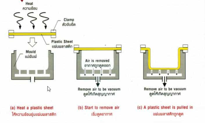 vacuum forming processing