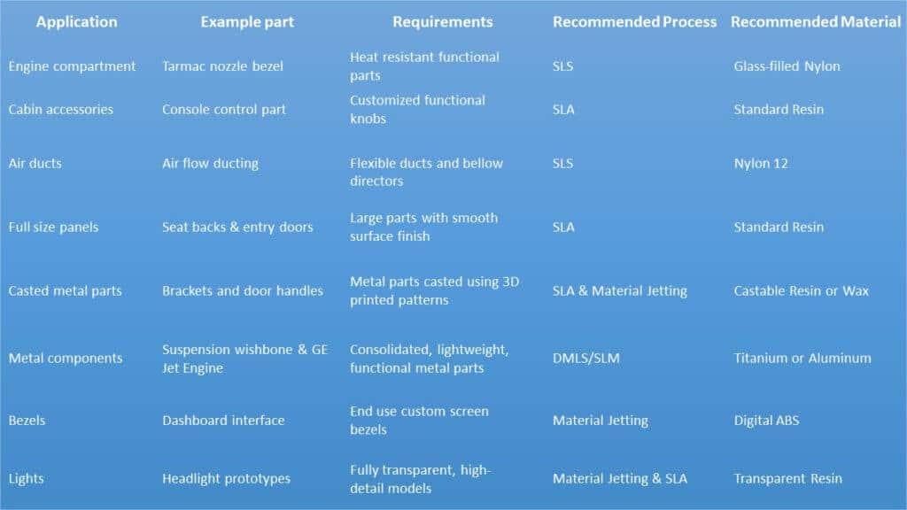 3D Printer Materials for aerospace applications