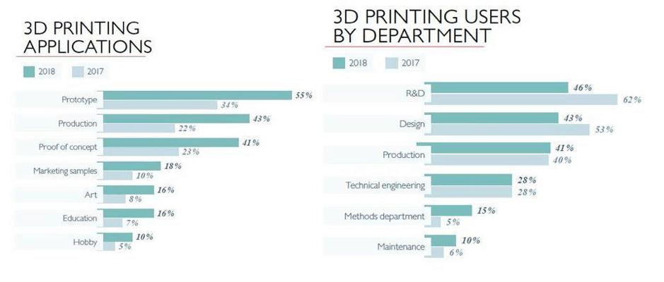 3d printing in industry 4.0