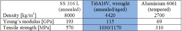 Titanium Ti6Al4V is the workhorse alloy of the titanium industry