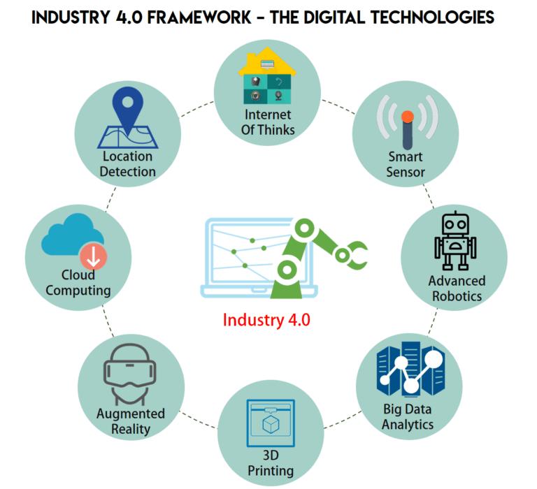 industry 4.0 platform