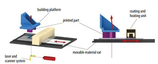 diagram Hot Lithography SLA 3D Printing