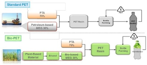 Bio-based PETG