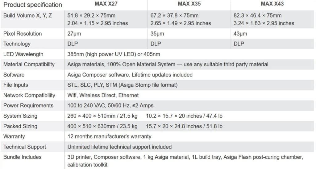 Asiga Max X: High Precision DLP 3D Printer