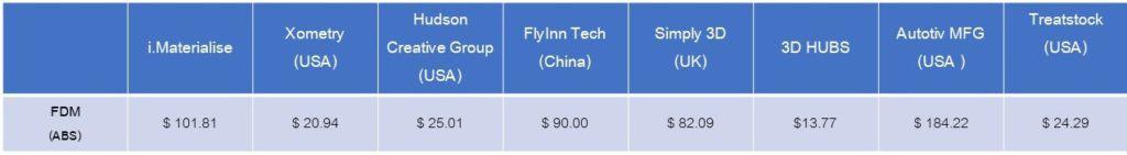 FDM cost 3d printing