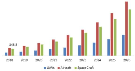 Aerospace 3D Printing Market End-Use