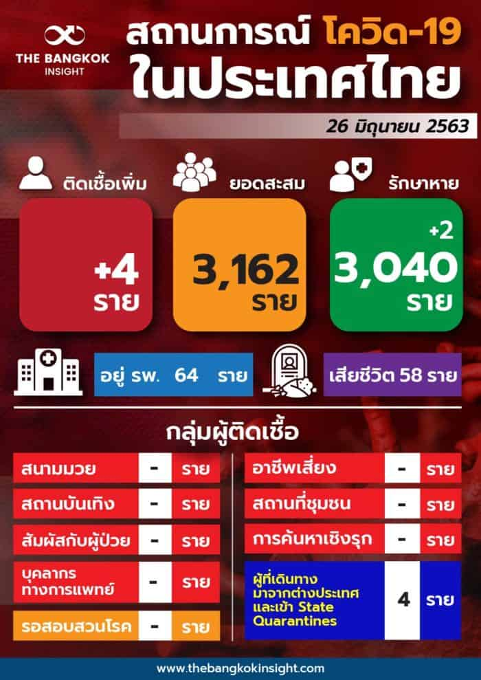 covid-19 thailand