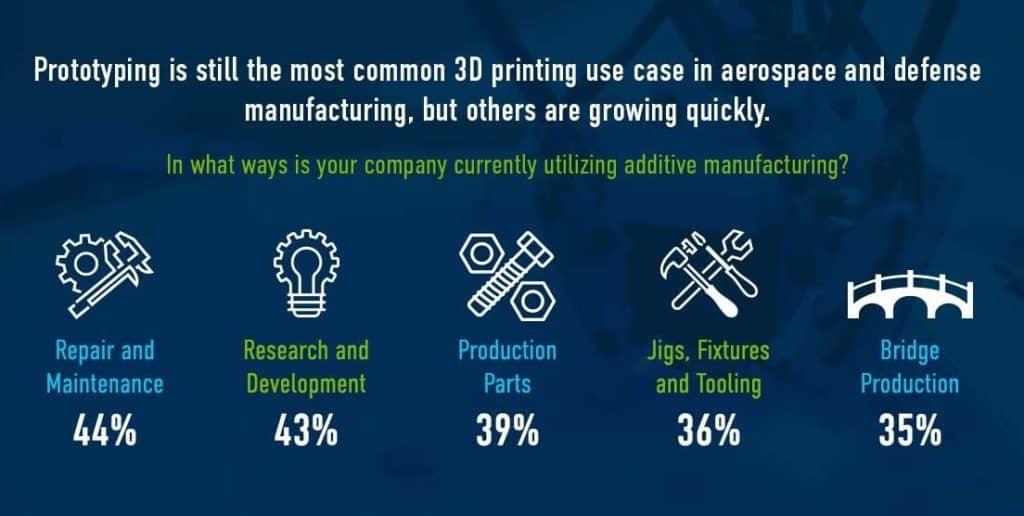 future of 3D printer in aerospace
