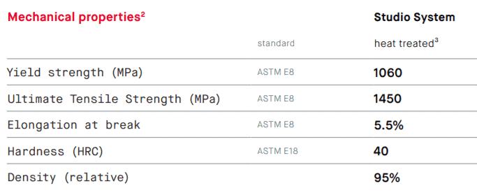 4140 Chromium-molybdenum steel properties
