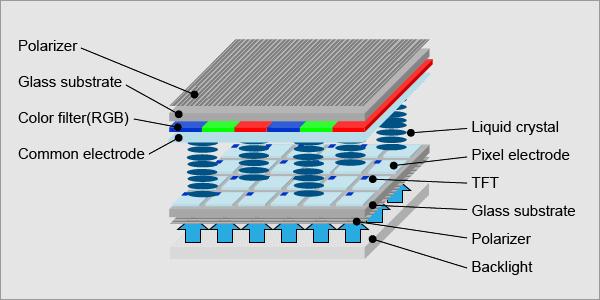 วิเคราะห์ส่วนประกอบของจอ LCD แบบ RGB และ Monochrome