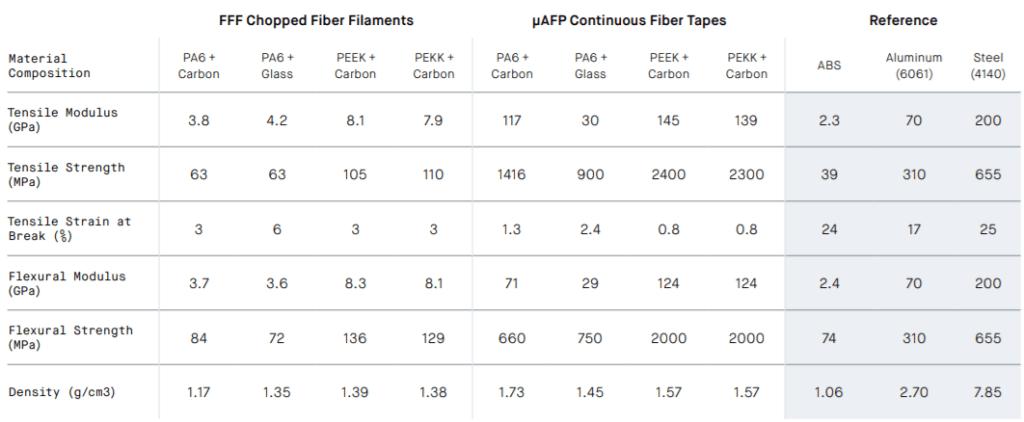 property fiber 3d printer
