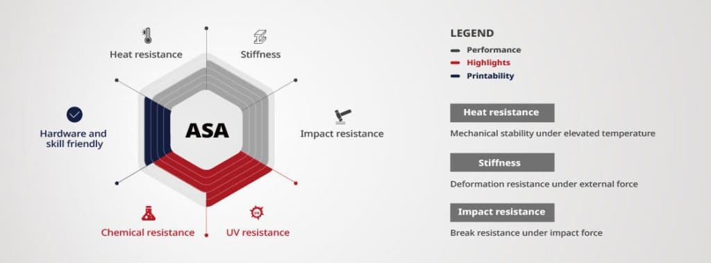 Material Performance