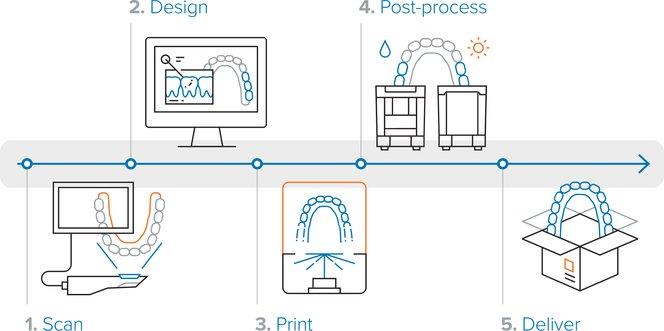 3d dental printer