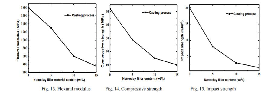 Natural Material ในเทคโนโลยี Selective Laster Sintering (SLS)